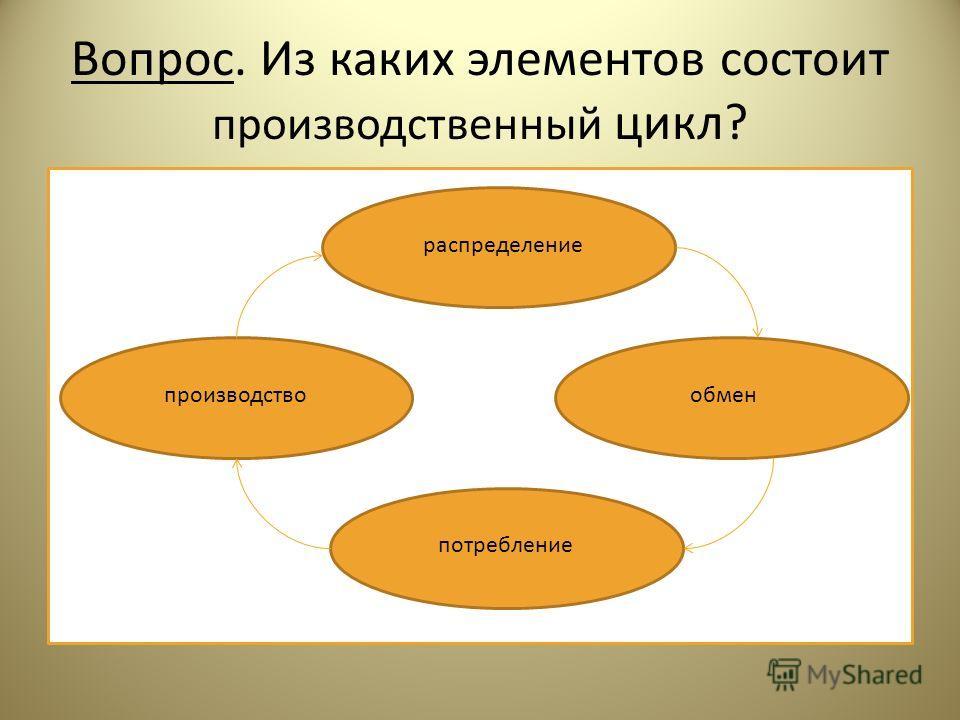 Вопрос. Из каких элементов состоит производственный цикл? распределение обмен потребление производство