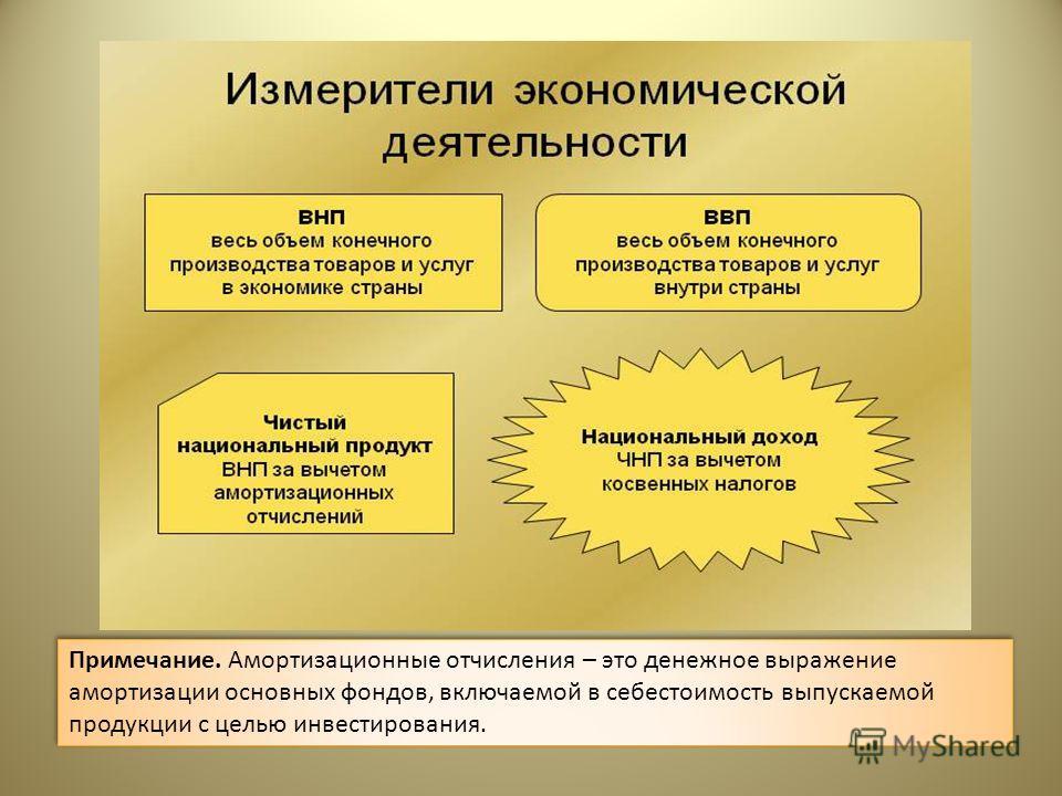 Примечание. Амортизационные отчисления – это денежное выражение амортизации основных фондов, включаемой в себестоимость выпускаемой продукции с целью инвестирования.