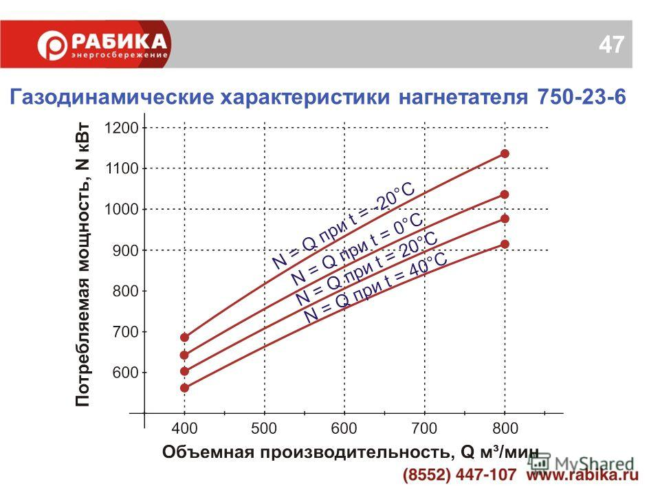 47 Газодинамические характеристики нагнетателя 750-23-6