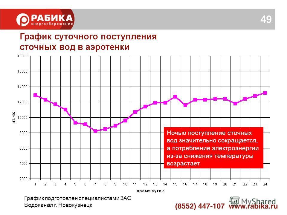 График суточного поступления сточных вод в аэротенки График подготовлен специалистами ЗАО Водоканал г. Новокузнецк Ночью поступление сточных вод значительно сокращается, а потребление электроэнергии из-за снижения температуры возрастает 49