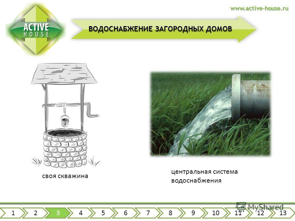 www.active-house.ru ВОДОСНАБЖЕНИЕ ЗАГОРОДНЫХ ДОМОВ 12345678910111213 своя скважина центральная система водоснабжения