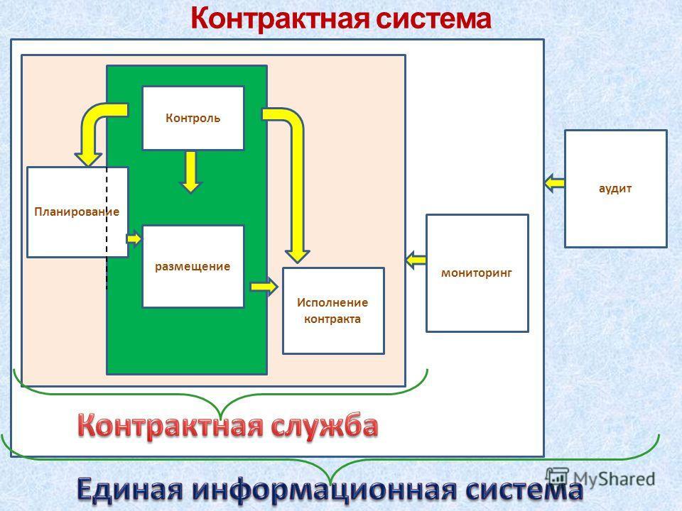Планирование размещение Исполнение контракта Контроль мониторинг аудит Контрактная система