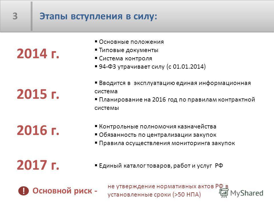 3 Этапы вступления в силу: 2015 г. 2014 г. 2016 г. 2017 г. Основные положения Типовые документы Система контроля 94-ФЗ утрачивает силу (с 01.01.2014) Вводится в эксплуатацию единая информационная система Планирование на 2016 год по правилам контрактн