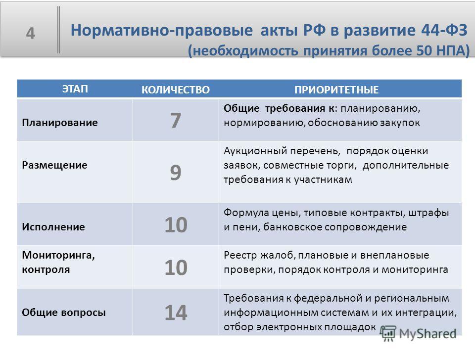 Нормативно-правовые акты РФ в развитие 44-ФЗ (необходимость принятия более 50 НПА) 4 ЭТАП Планирование 7 Общие требования к: планированию, нормированию, обоснованию закупок Размещение 9 Аукционный перечень, порядок оценки заявок, совместные торги, до
