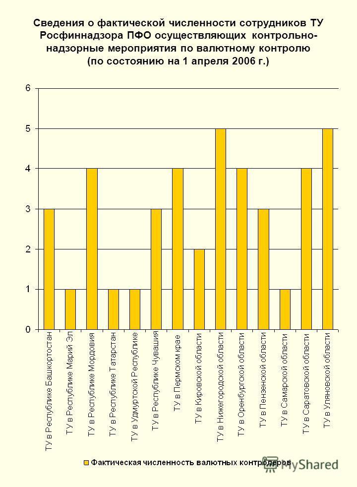 Сведения о фактической численности сотрудников ТУ Росфиннадзора ПФО осуществляющих контрольно- надзорные мероприятия по валютному контролю (по состоянию на 1 апреля 2006 г.)