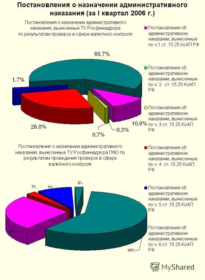 Постановления о назначении административного наказания (за I квартал 2006 г.)