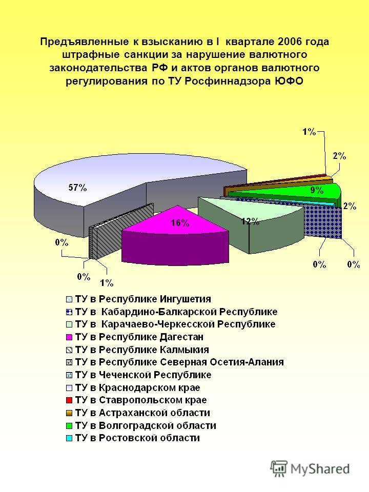 Предъявленные к взысканию в I квартале 2006 года штрафные санкции за нарушение валютного законодательства РФ и актов органов валютного регулирования по ТУ Росфиннадзора ЮФО
