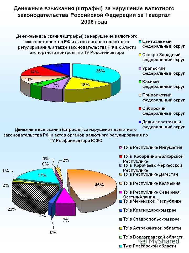 Денежные взыскания (штрафы) за нарушение валютного законодательства Российской Федерации за I квартал 2006 года