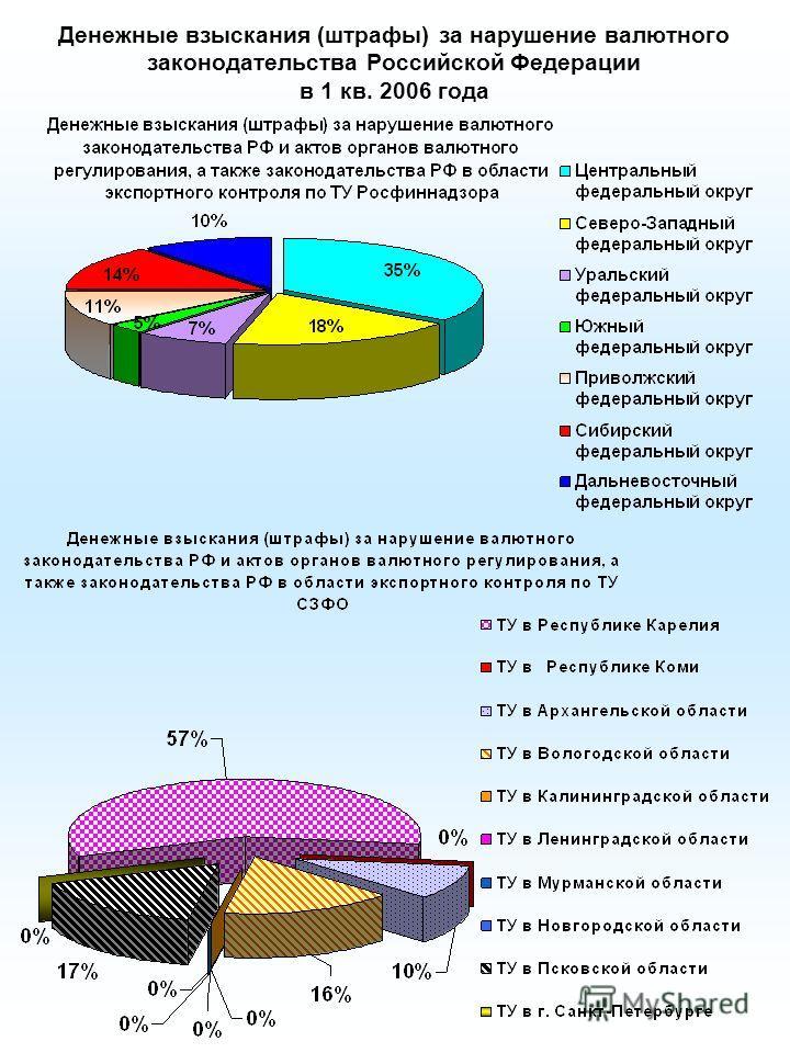 Денежные взыскания (штрафы) за нарушение валютного законодательства Российской Федерации в 1 кв. 2006 года