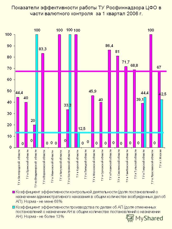 Показатели эффективности работы ТУ Росфиннадзора ЦФО в части валютного контроля за 1 квартал 2006 г.