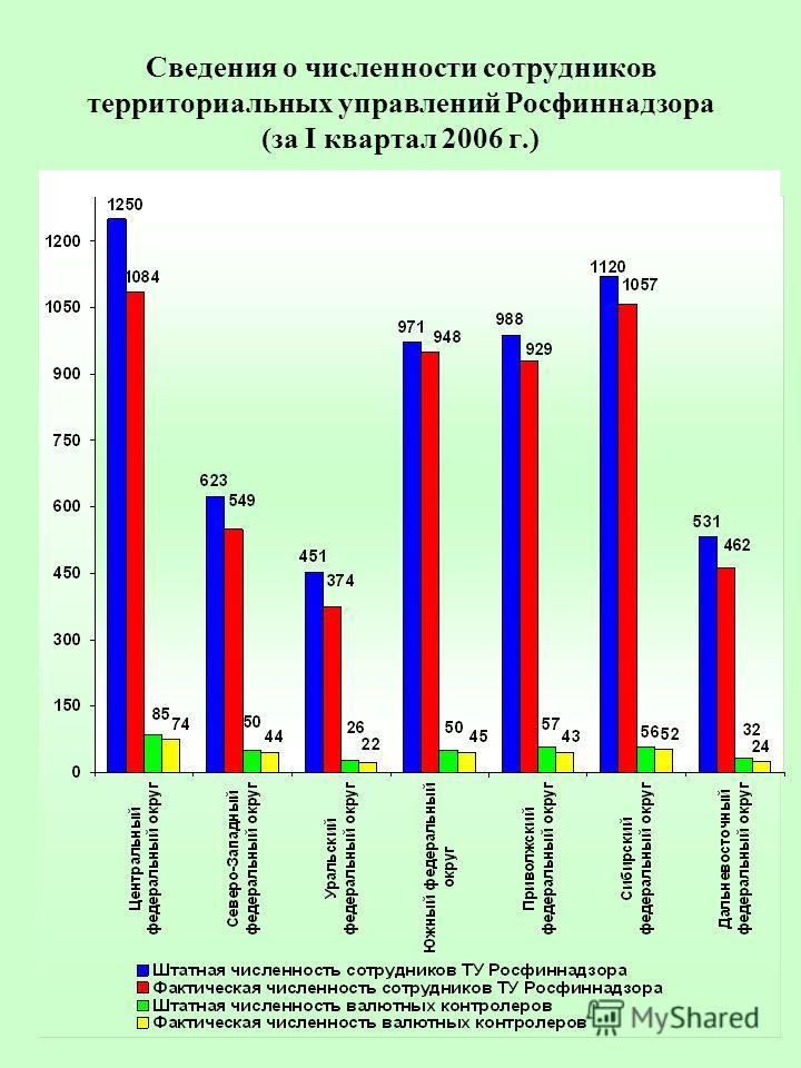 Сведения о численности сотрудников территориальных управлений Росфиннадзора (за I квартал 2006 г.)