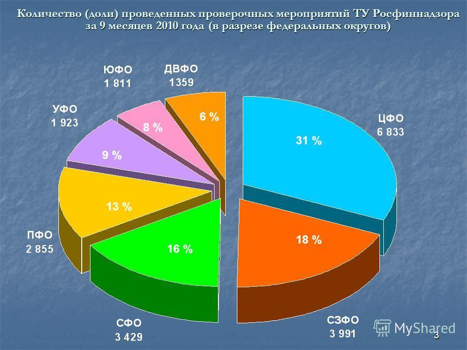 3 Количество (доли) проведенных проверочных мероприятий ТУ Росфиннадзора за 9 месяцев 2010 года (в разрезе федеральных округов) 31 % 18 % 16 % 13 % 9 % 8 % 6 %