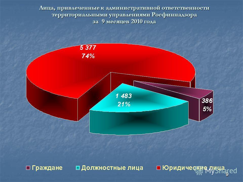 9 Лица, привлеченные к административной ответственности территориальными управлениями Росфиннадзора за 9 месяцев 2010 года