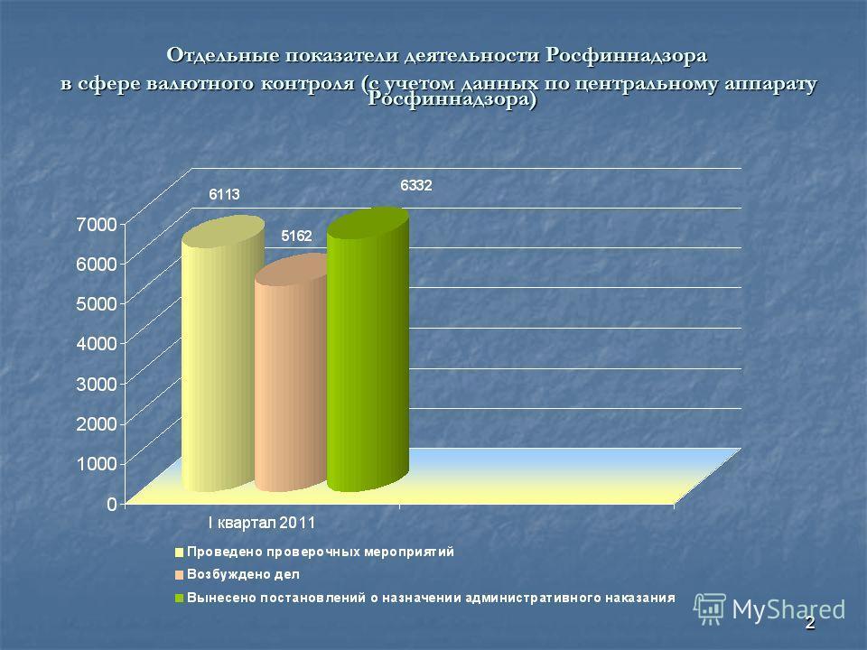 2 Отдельные показатели деятельности Росфиннадзора в сфере валютного контроля (с учетом данных по центральному аппарату Росфиннадзора) в сфере валютного контроля (с учетом данных по центральному аппарату Росфиннадзора)