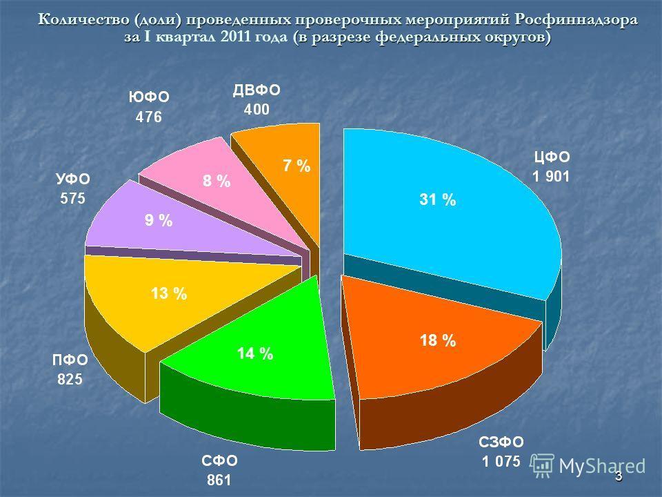 3 Количество (доли) проведенных проверочных мероприятий Росфиннадзора за (в разрезе федеральных округов) Количество (доли) проведенных проверочных мероприятий Росфиннадзора за I квартал 2011 года (в разрезе федеральных округов) 31 % 18 % 14 % 13 % 9