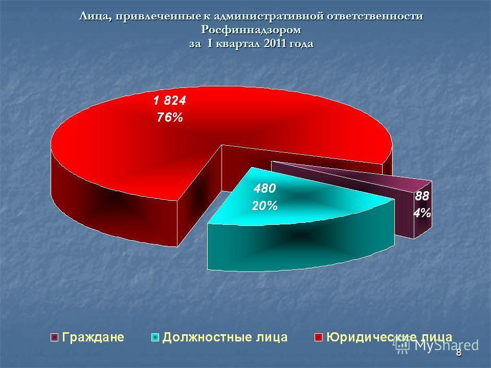 8 Лица, привлеченные к административной ответственности Росфиннадзором за I квартал 2011 года