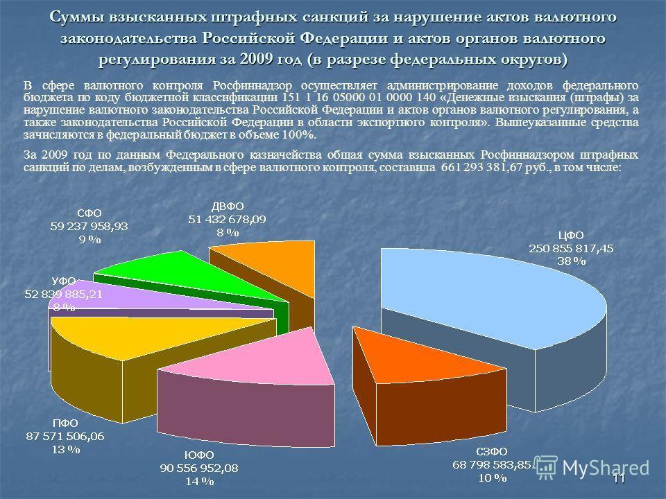 11 Суммы взысканных штрафных санкций за нарушение актов валютного законодательства Российской Федерации и актов органов валютного регулирования за 2009 год (в разрезе федеральных округов) В сфере валютного контроля Росфиннадзор осуществляет администр