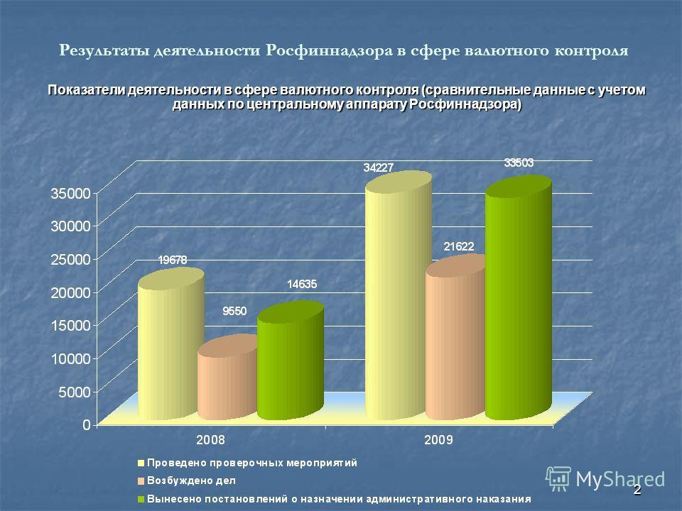 2 Показатели деятельности в сфере валютного контроля (сравнительные данные с учетом данных по центральному аппарату Росфиннадзора) Результаты деятельности Росфиннадзора в сфере валютного контроля