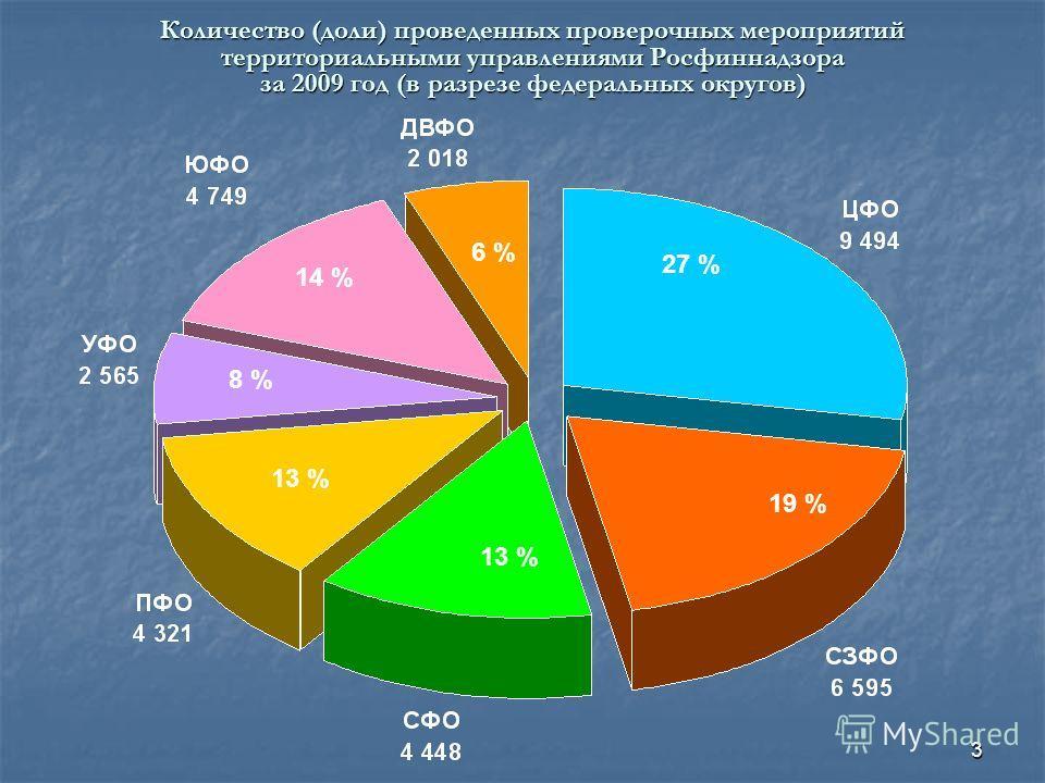 3 Количество (доли) проведенных проверочных мероприятий территориальными управлениями Росфиннадзора за 2009 год (в разрезе федеральных округов) 27 % 19 % 13 % 8 % 14 % 6 %