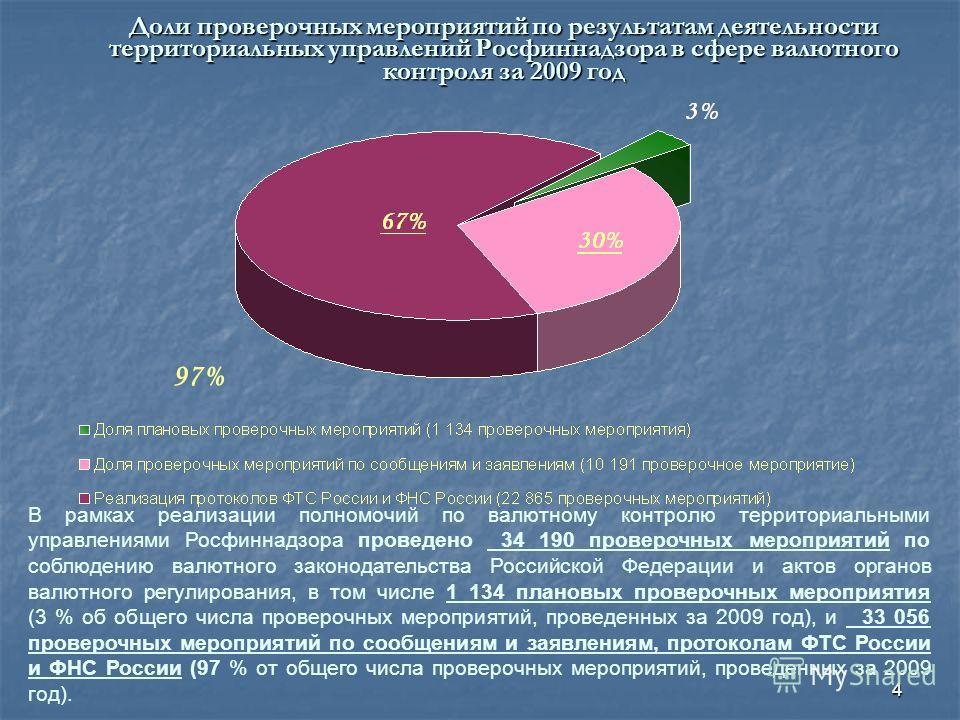 4 В рамках реализации полномочий по валютному контролю территориальными управлениями Росфиннадзора проведено 34 190 проверочных мероприятий по соблюдению валютного законодательства Российской Федерации и актов органов валютного регулирования, в том ч