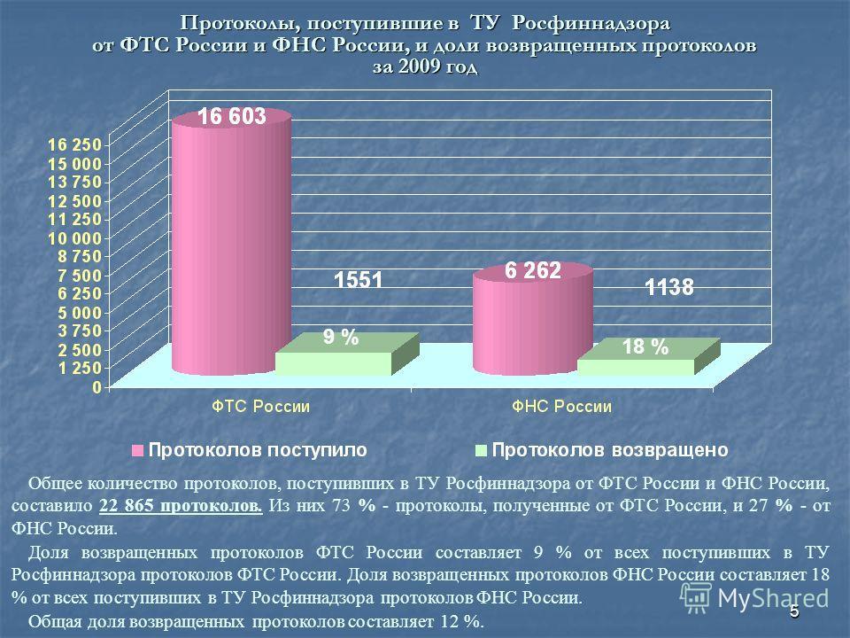 5 Протоколы, поступившие в ТУ Росфиннадзора от ФТС России и ФНС России, и доли возвращенных протоколов за 2009 год Общее количество протоколов, поступивших в ТУ Росфиннадзора от ФТС России и ФНС России, составило 22 865 протоколов. Из них 73 % - прот