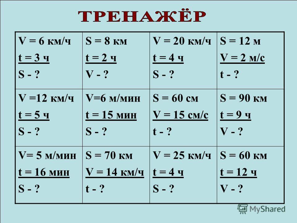 V = 6 км/ч t = 3 ч S - ? S = 8 км t = 2 ч V - ? V = 20 км/ч t = 4 ч S - ? S = 12 м V = 2 м/с t - ? V =12 км/ч t = 5 ч S - ? V=6 м/мин t = 15 мин S - ? S = 60 см V = 15 cм/с t - ? S = 90 км t = 9 ч V - ? V= 5 м/мин t = 16 мин S - ? S = 70 км V = 14 км