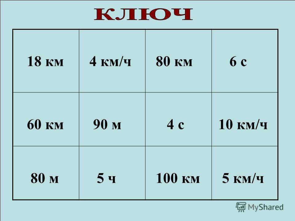 18 км 4 км/ч 80 км 6 с 60 км 90 м 4 с 10 км/ч 80 м 5 ч 100 км 5 км/ч