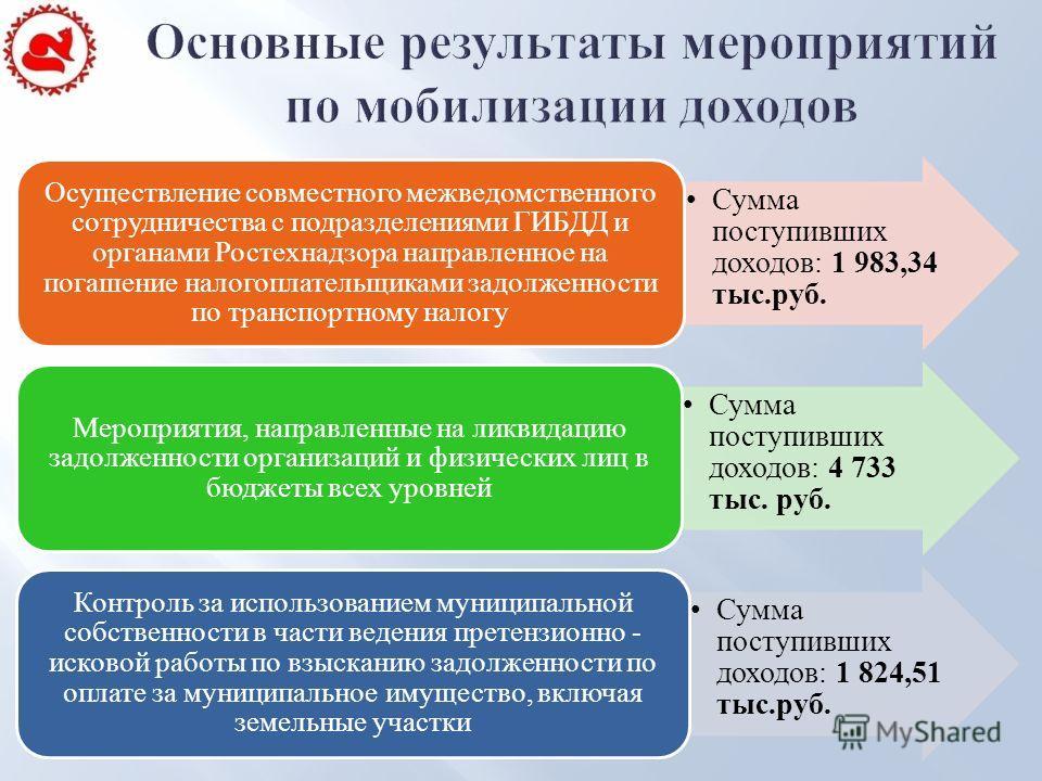 Сумма поступивших доходов: 1 983,34 тыс.руб. Осуществление совместного межведомственного сотрудничества с подразделениями ГИБДД и органами Ростехнадзора направленное на погашение налогоплательщиками задолженности по транспортному налогу Сумма поступи