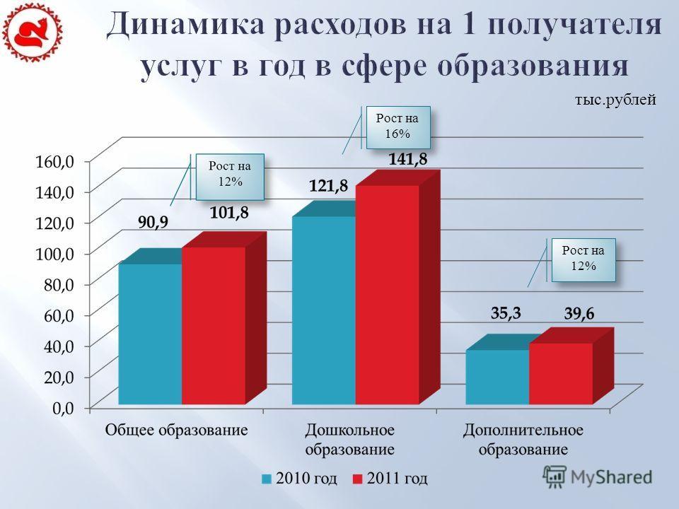 Рост на 16% Рост на 12% тыс.рублей