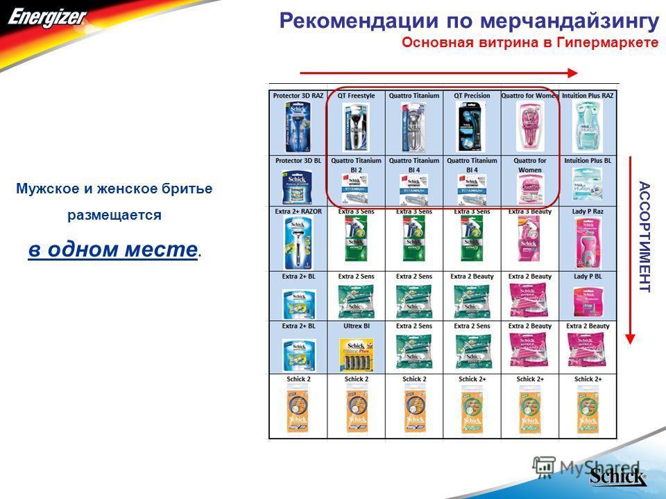 - RUSSIA - Рекомендации по мерчандайзингу Основная витрина в Гипермаркете Мужское и женское бритье размещается в одном месте. АССОРТИМЕНТ