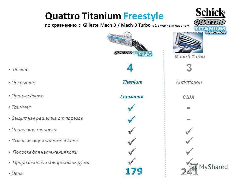 Quattro Titanium Freestyle по сравнению с Gillette Mach 3 / Mach 3 Turbo c 1 сменным лезвием Лезвия Покрытие Производство Триммер Защитная решетка от порезов Плавающая головка Смазывающая полоска с Алоэ Полоска для натяжения кожи Прорезиненная поверх