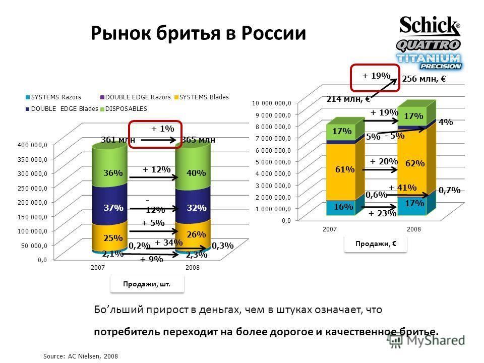 Рынок бритья в России 36%40% 37%32% 25% 26% 361 млн365 млн 214 млн, Продажи, шт. Продажи, 2,1% 2,3% 0,2%0,3% + 1% + 9% + 34% + 5% - 12% + 12% 256 млн, + 19% 17% 5%5% 4%4% 61% 62% 0,6% 0,7% 16% 17% + 23% + 41% + 20% - 5% + 19% Source: AC Nielsen, 2008
