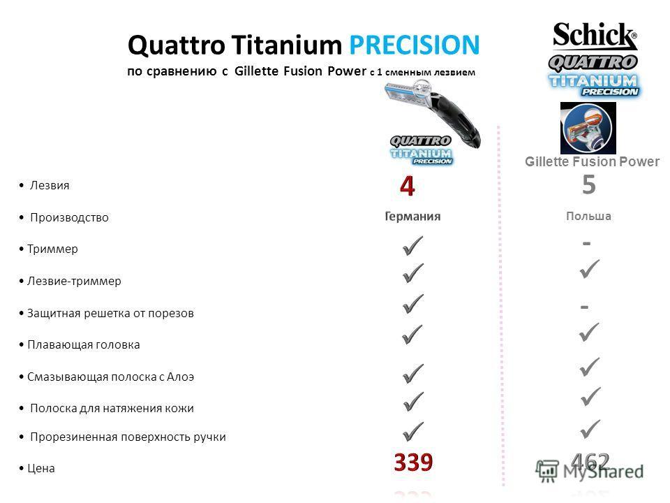 Quattro Titanium PRECISION по сравнению с Gillette Fusion Power c 1 сменным лезвием Лезвия Производство Триммер Лезвие-триммер Защитная решетка от порезов Плавающая головка Смазывающая полоска с Алоэ Полоска для натяжения кожи Прорезиненная поверхнос