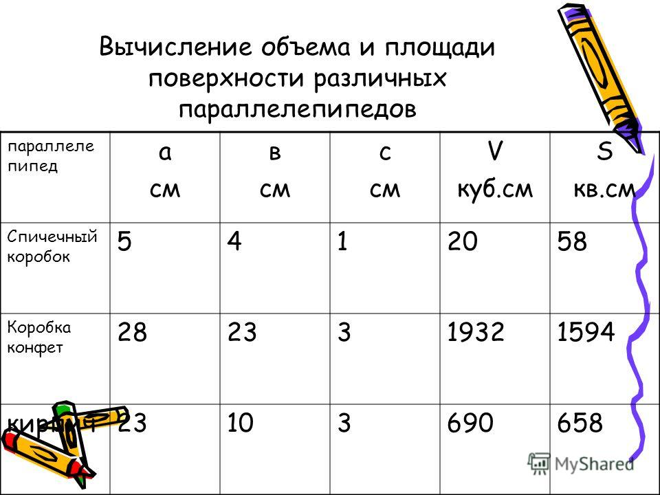 Вычисление объема и площади поверхности различных параллелепипедов параллеле пипед а см в см с см V куб.см S кв.см Спичечный коробок 5412058 Коробка конфет 2823319321594 кирпич23103690658