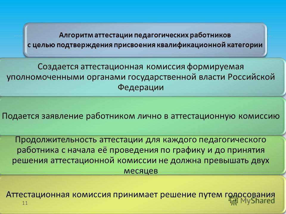 Алгоритм аттестации педагогических работников с целью подтверждения присвоения квалификационной категории Создается аттестационная комиссия формируемая уполномоченными органами государственной власти Российской Федерации Подается заявление работником