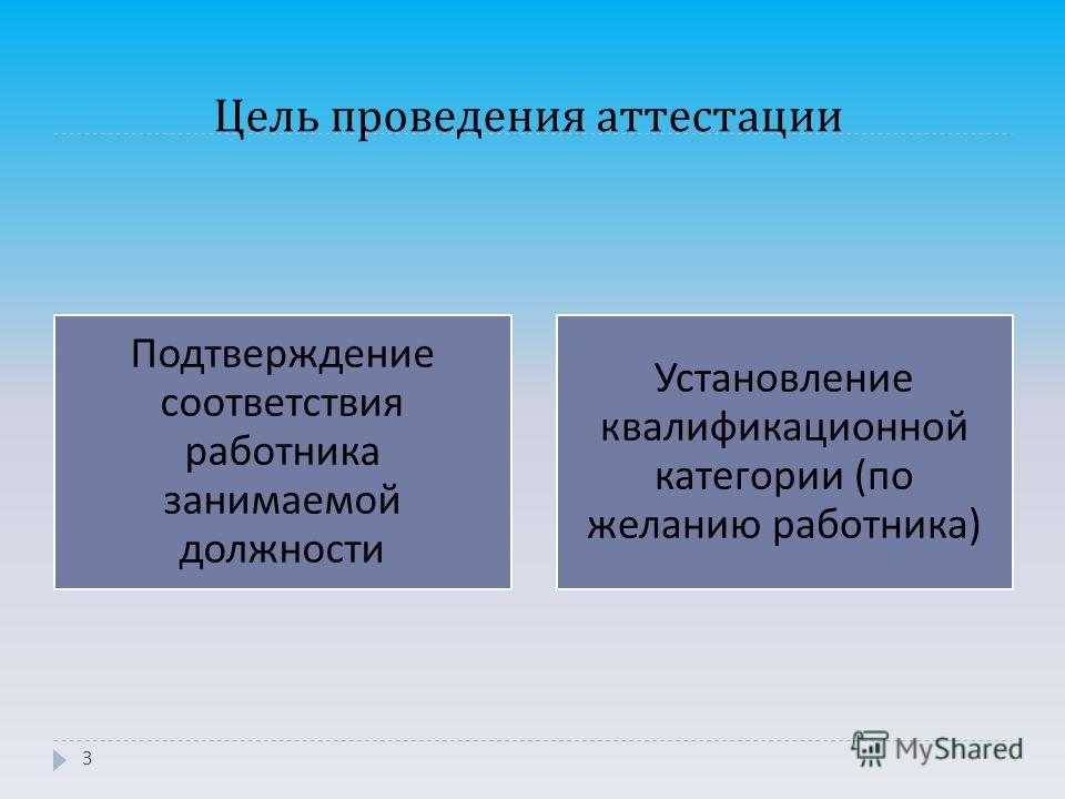 Цель проведения аттестации 3 Подтверждение соответствия работника занимаемой должности Установление квалификационной категории ( по желанию работника )