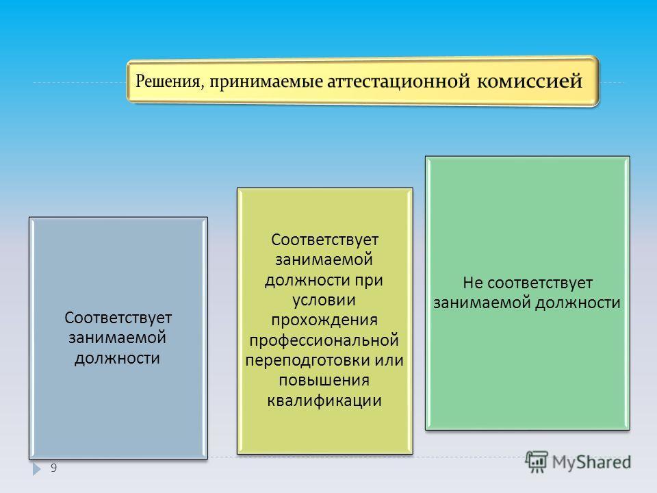 Соответствует занимаемой должности Не соответствует занимаемой должности Соответствует занимаемой должности при условии прохождения профессиональной переподготовки или повышения квалификации 9