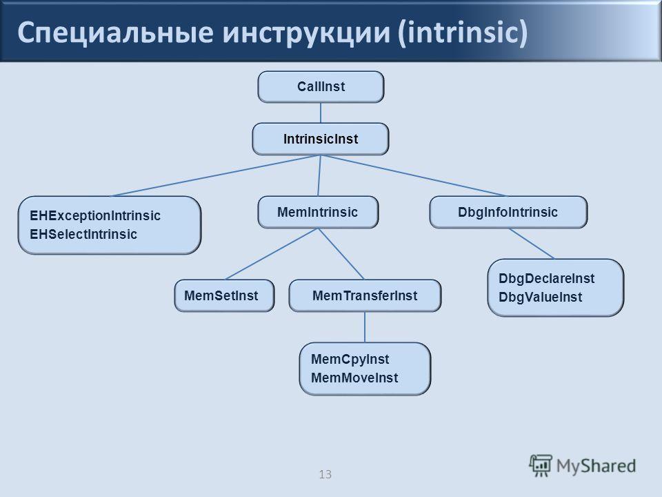 Специальные инструкции (intrinsic) 13 IntrinsicInst CallInst EHExceptionIntrinsic EHSelectIntrinsic MemIntrinsic MemTransferInst MemCpyInst MemMoveInst MemSetInst DbgInfoIntrinsic DbgDeclareInst DbgValueInst