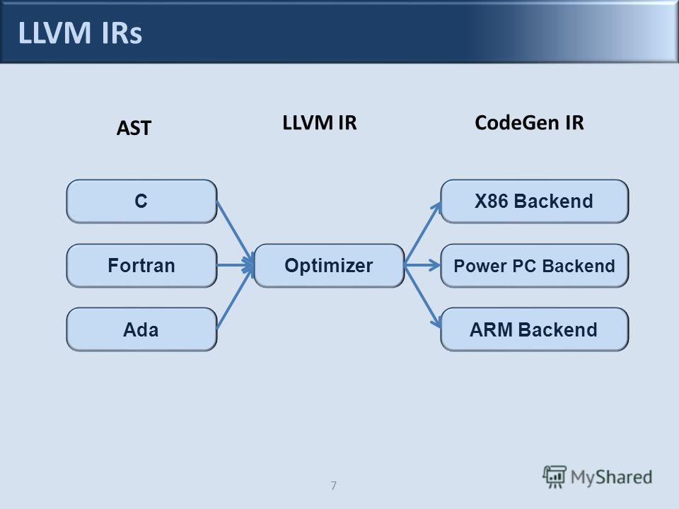 LLVM IRs 7 C Fortran Ada Optimizer ARM Backend Power PC Backend X86 Backend LLVM IRCodeGen IR AST