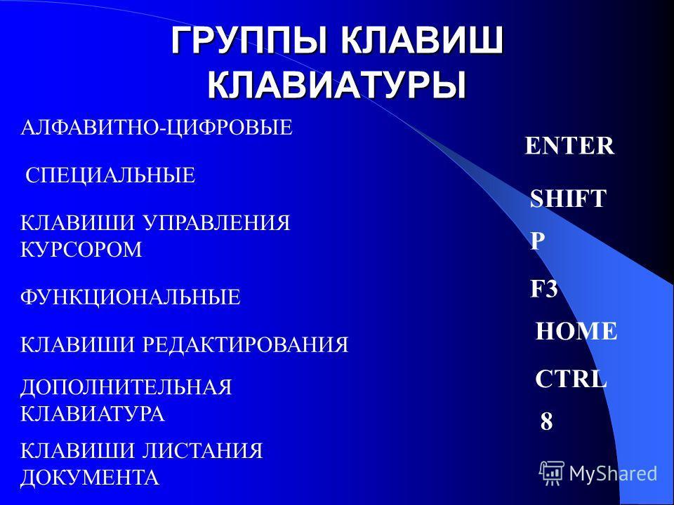 ГРУППЫ КЛАВИШ КЛАВИАТУРЫ АЛФАВИТНО-ЦИФРОВЫЕ ДОПОЛНИТЕЛЬНАЯ КЛАВИАТУРА КЛАВИШИ УПРАВЛЕНИЯ КУРСОРОМ ФУНКЦИОНАЛЬНЫЕ КЛАВИШИ РЕДАКТИРОВАНИЯ КЛАВИШИ ЛИСТАНИЯ ДОКУМЕНТА СПЕЦИАЛЬНЫЕ ENTER SHIFT P F3 HOME CTRL 8