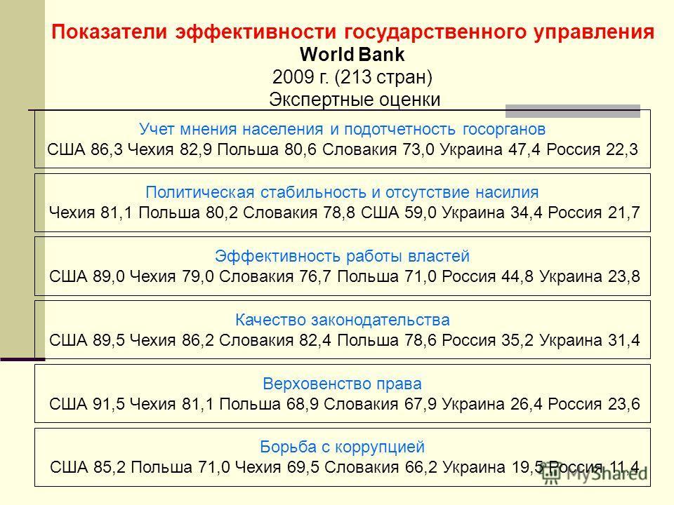 Показатели эффективности государственного управления World Bank 2009 г. (213 стран) Экспертные оценки Учет мнения населения и подотчетность госорганов США 86,3 Чехия 82,9 Польша 80,6 Словакия 73,0 Украина 47,4 Россия 22,3 Политическая стабильность и
