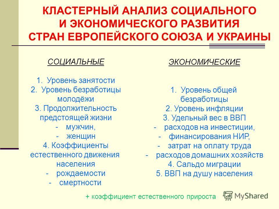 КЛАСТЕРНЫЙ АНАЛИЗ СОЦИАЛЬНОГО И ЭКОНОМИЧЕСКОГО РАЗВИТИЯ СТРАН ЕВРОПЕЙСКОГО СОЮЗА И УКРАИНЫ СОЦИАЛЬНЫЕ 1.Уровень занятости 2.Уровень безработицы молодёжи 3. Продолжительность предстоящей жизни -мужчин, -женщин 4. Коэффициенты естественного движения на