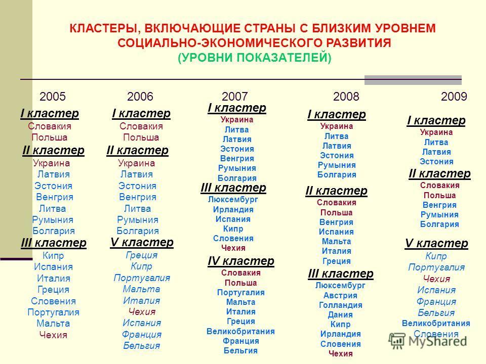 КЛАСТЕРЫ, ВКЛЮЧАЮЩИЕ СТРАНЫ С БЛИЗКИМ УРОВНЕМ СОЦИАЛЬНО-ЭКОНОМИЧЕСКОГО РАЗВИТИЯ (УРОВНИ ПОКАЗАТЕЛЕЙ) 2005 2006 2007 2008 2009 І кластер Словакия Польша ІІ кластер Украина Латвия Эстония Венгрия Литва Румыния Болгария І кластер Словакия Польша ІІ клас