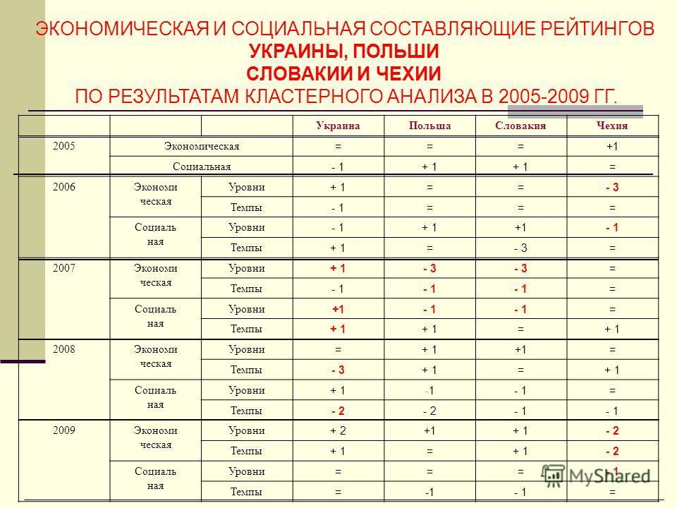 ЭКОНОМИЧЕСКАЯ И СОЦИАЛЬНАЯ СОСТАВЛЯЮЩИЕ РЕЙТИНГОВ УКРАИНЫ, ПОЛЬШИ СЛОВАКИИ И ЧЕХИИ ПО РЕЗУЛЬТАТАМ КЛАСТЕРНОГО АНАЛИЗА В 2005-2009 ГГ. УкраинаПольшаСловакияЧехия 2005Экономическая ===+1 Социальная - 1+ 1 = 2006Экономи ческая Уровни + 1==- 3 Темпы - 1=