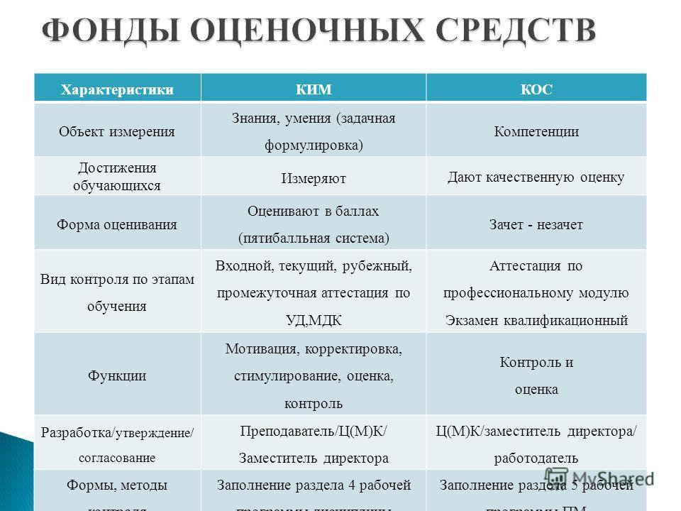Презентация на тему Айзенштат Галина Владимировна ФГОС ФОС  3 ХарактеристикиКИМКОС