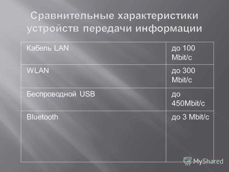 Кабель LANдо 100 Mbit/с WLANдо 300 Mbit/c Беспроводной USBдо 450Mbit/c Bluetoothдо 3 Mbit/c