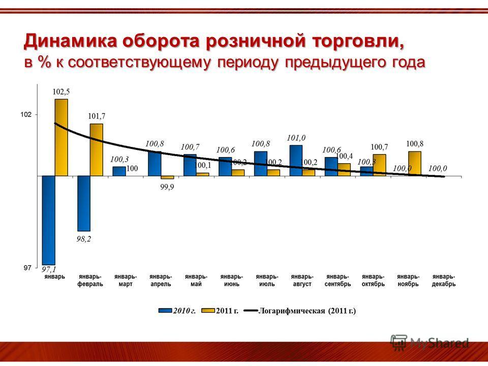 Динамика оборота розничной торговли, в % к соответствующему периоду предыдущего года