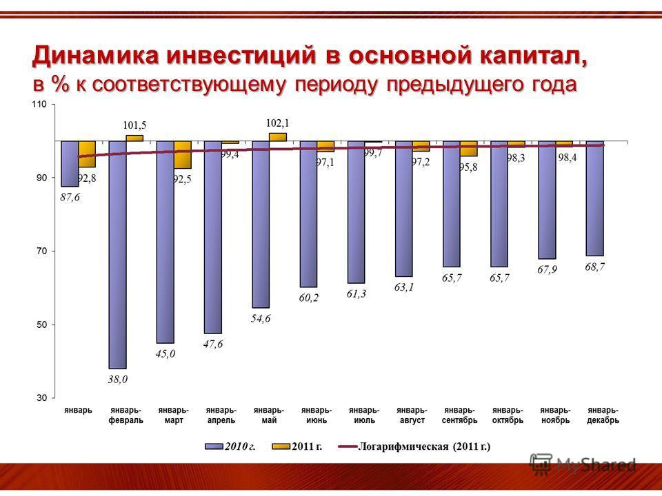 Динамика инвестиций в основной капитал, в % к соответствующему периоду предыдущего года