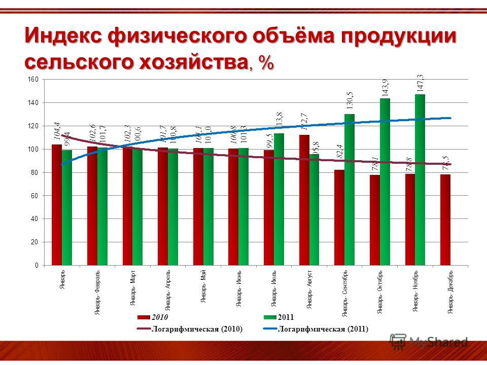 Индекс физического объёма продукции сельского хозяйства, %