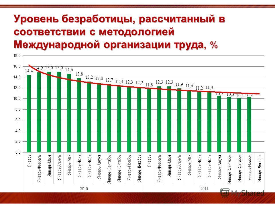 Уровень безработицы, рассчитанный в соответствии с методологией Международной организации труда, %